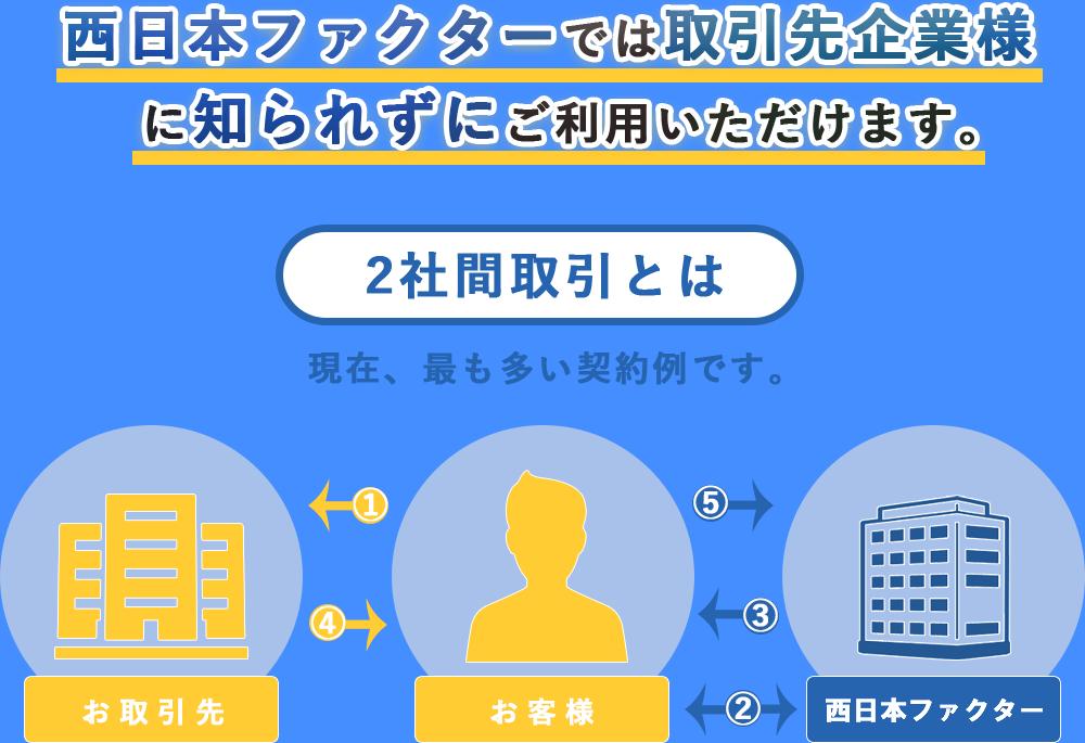 西日本ファクターでは取引先企業様に知られずにご利用いただけます。